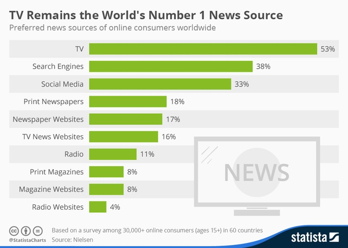 Infographic: TV Remains the World's Number 1 News Source | Readin', 'Ritin', and (Publishing) 'Rithmetic | Scoop.it