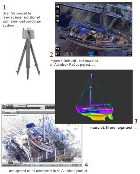 Autodesk's 2014 AEC Portfolio: AECbytes | 4D Pipeline - trends & breaking news in Visualization, Virtual Reality, Augmented Reality, 3D, Mobile, and CAD. | Scoop.it