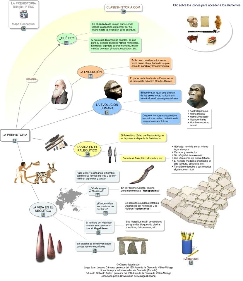 Infografia De La Prehistoria Historia De Espa