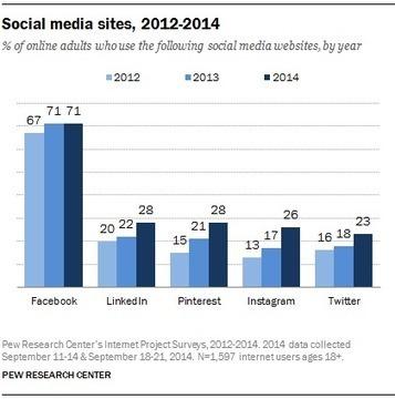 Qui sont les utilisateurs de Facebook, Twitter, LinkedIn, Instagram et Pinterest ? - Blog du Modérateur | Going social | Scoop.it