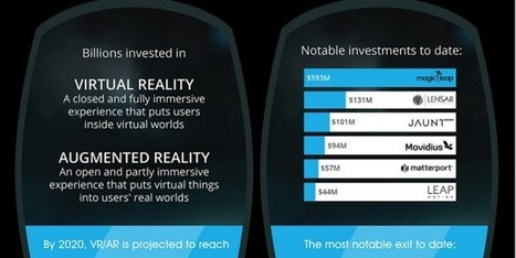 AR & VR need each other to grow - Infographic: The expected $$ value of Virtual Reality & it's sidekick AR | Transmedia online | Scoop.it