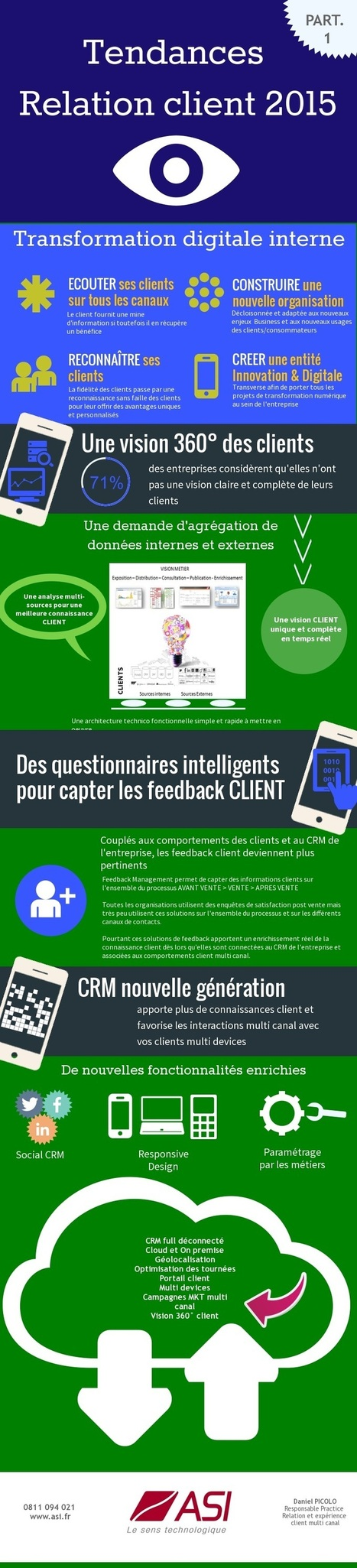 Infographie - Tendances Relation client 2015 - Part. 1 | B2B Marketing & LinkedIn | Scoop.it