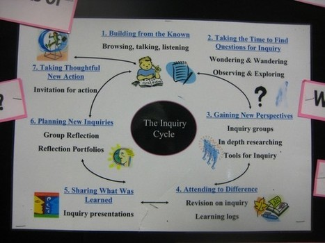 Inquiry in the Classroom: 7 Simple Tools To Get You Started | K-12 School Libraries | Scoop.it