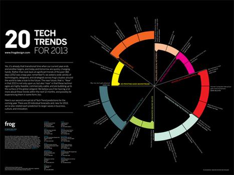 20 Tech Trends for 2013 | Jewlearn-it Magazine | Scoop.it