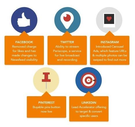 Les tendances social media 2015 | Stratégie Marketing et E-Réputation | Scoop.it