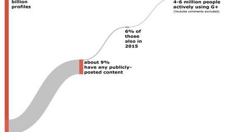 Quanti utenti attivi ci sono su Google Plus? - Wired   SEM & SEO   Scoop.it