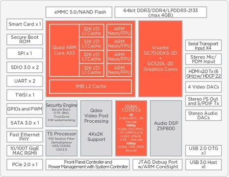 Marvell Introduces ARMADA 1500 Ultra SoC for 4K STB with Vivante GC7000XS GPU | Embedded Systems News | Scoop.it
