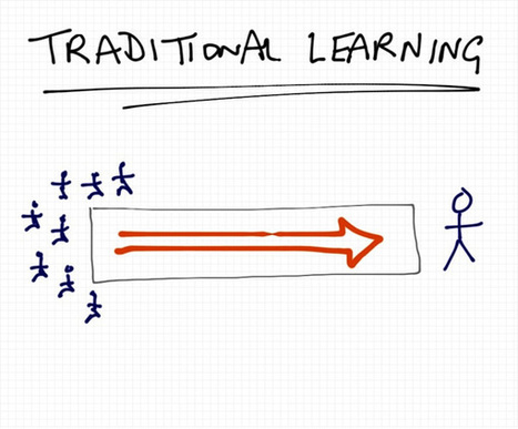 Scaling, Analyzing, and Organizing Learning with Technology | APRENDIZAJE | Scoop.it