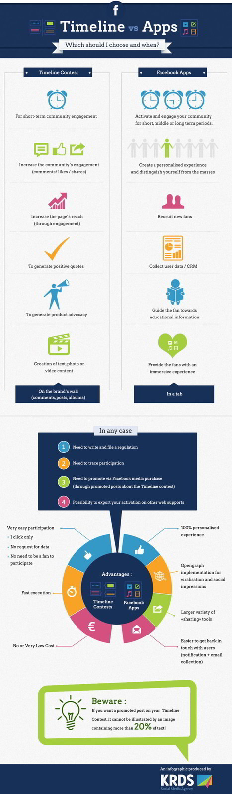 Concours Facebook : comment choisir entre timeline et application ?   Infographies social media   Scoop.it