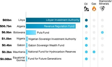 African countries come to the sovereign wealth fund party | top1000funds.com | Africa - financing | Scoop.it