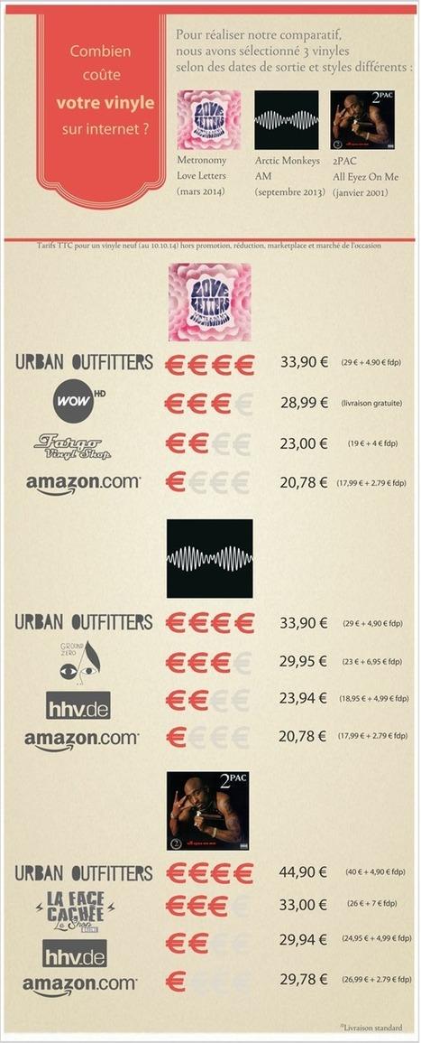 [Infographie] Où trouver vos vinyles au meilleur prix sur internet ? | Musique Digitale & Streaming Musical | Scoop.it