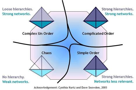 Loose hierarchies for knowledge management | Harold Jarche | Future Knowledge Management | Scoop.it