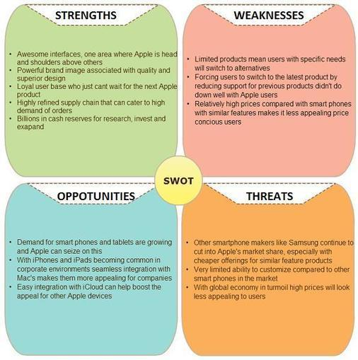 swot analysis apollo foods This report entitles about the external analysis of fast food restaurant and internal analysis of mcdonalds cooperation by swot analysis and.