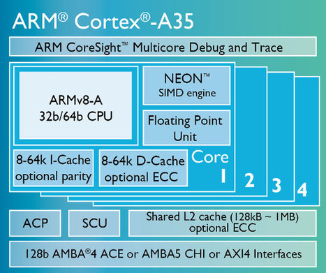ARM Introduces Cortex A35 64-bit Low Power Core, ARMv8-M Architecture for Secure MCUs | Embedded Systems News | Scoop.it