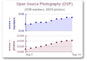 Flickr: Open Source Photography (OSP) | Fotografia e Linux | Scoop.it