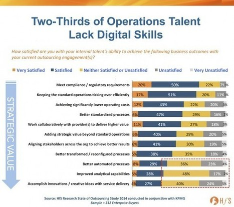 Welcome to the age of Digital cruelty, where two-thirds of operational jobs are under threat | Content in Context | Scoop.it