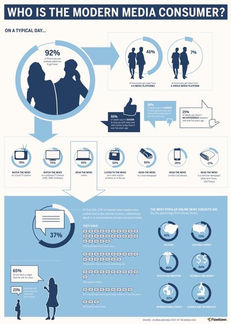 Modern Media Consumer- infographics | Innovation & Marketing | Scoop.it