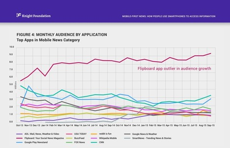 Is mobile news consumption reaching a plateau? | Futuro do Jornalismo | Scoop.it