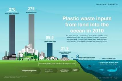 Eight million tons: Researchers calculate the magnitude of plastic waste going into the ocean | green infographics | Scoop.it