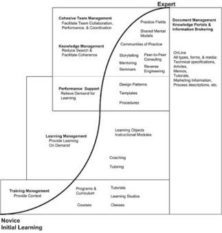 Recordando el concepto de la curva de aprendizaje | social learning | Scoop.it