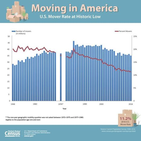 Americans Moving at Historically Low Rates | Geography Education | Scoop.it