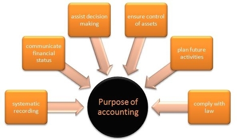 Image result for purpose of accounting