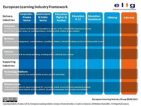 philippines e learning industry higher education industry In the education industry white paper 2 solutions in the higher-ed market that help (saas) e-learning solutions and course content provider that serves.