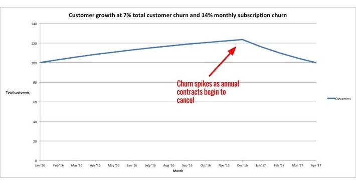 The no-BS guide to understanding Saas churn | Ideas for entrepreneurs | Scoop.it