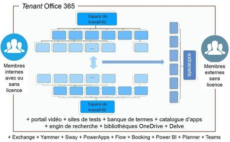 Solution Office 365 adaptée aux entreprises – Le CFO masqué | MSExcel | Scoop.it