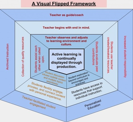 Visually Reflecting on Flipped Units | The Flipped Classroom: A New Take on Classroom Instruction | Scoop.it