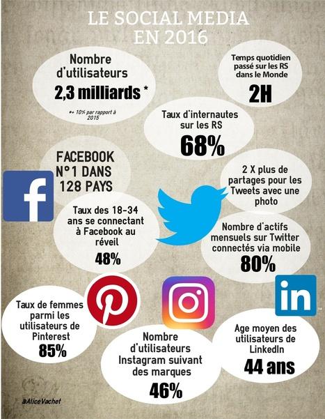 [Infographie] Réseaux Sociaux, quelques chiffres clés de 2016 | Internet world | Scoop.it