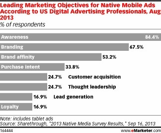 What's Next for Native Ads? | A Marketing Mix | Scoop.it