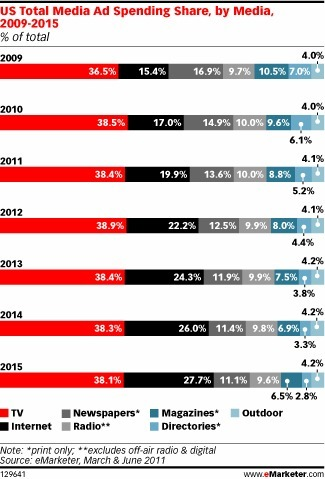 Article: Digital Budgets Shift from Print but Still Lag Behind Usage   Radio 2.0 (En & Fr)   Scoop.it