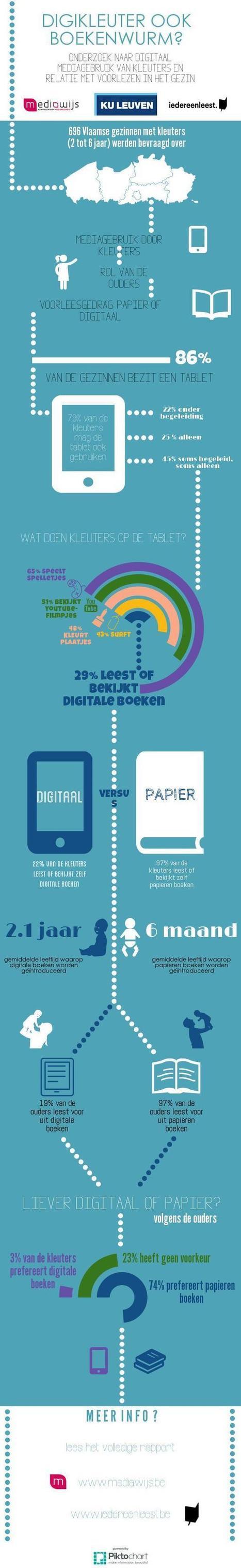 Digitale media bij Vlaamse kleuters en voorlezen in gezin | Mediawijsheid en ouders | Scoop.it