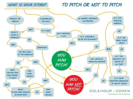 Colehour + Cohen | To Pitch or Not to Pitch | Writing for Social Media | Scoop.it