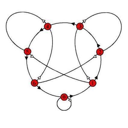 ¿Es divisible entre 7? - matematicascercanas | Matemáticas curiosas. Curiosidades matemáticas. | Scoop.it