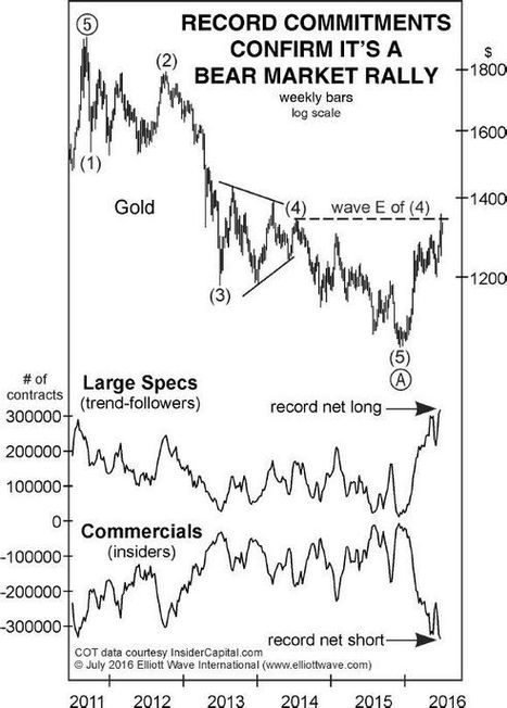"""Gold - How to """"Buy Low and Sell High"""" Like a Pro :: The Market Oracle :: 