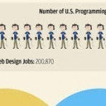 30 Awesome and Informative Infographics for Designers | Perfecting Educational Practice | Scoop.it