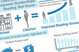 School Libraries Impact Studies - Library Research Service   School Library in the digital Age   Scoop.it