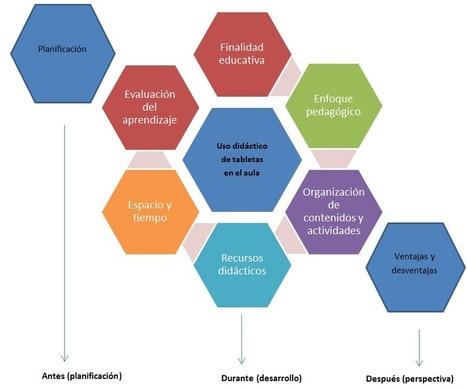 Guía Práctica de la Educación Digital | Diseño de proyectos - Disseny de projectes | Scoop.it