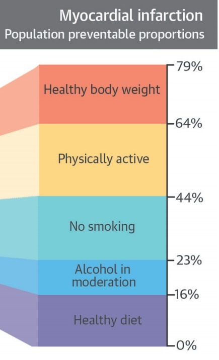 Low-Risk Diet & Lifestyle Habits inthe Prevention of MyocardialInfarction | Heart and Vascular Health | Scoop.it