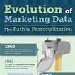 Infographie : Le traitement des données marketing de 1960 à 2012 | Données | Scoop.it