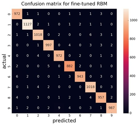 GitHub - RBM and DBM boltzmann-machines | Deep_
