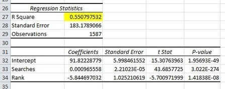 Using Multiple Regression to Predict Organic Traffic | Web Analytics and Web Copy | Scoop.it