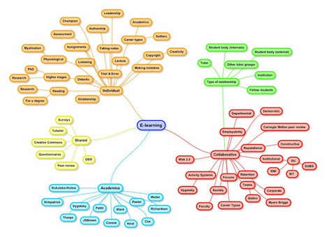 Where does #curation sit ine-learning? | Café puntocom Leche | Scoop.it