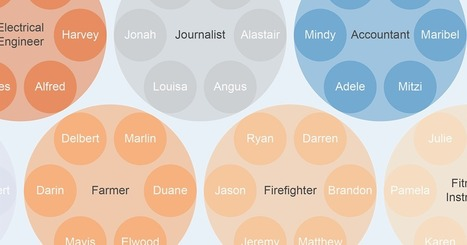 Disproportionately Common Names By Profession   Words and What They Are   Scoop.it