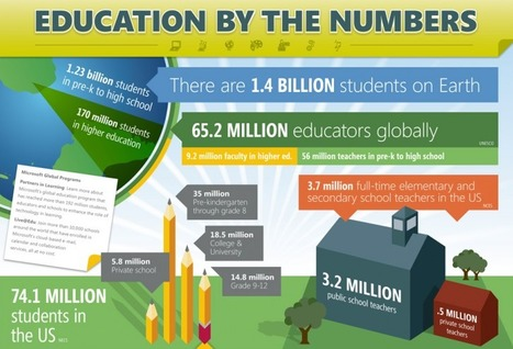 The 20 Biggest Education Facts You Should Know - Edudemic | Educating in a digital world | Scoop.it