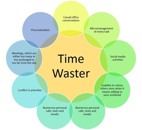 project time management 2 essay Time management is an essential skill for project managers the best project managers ensure they are productive for most of their time and avoid time-wasters.