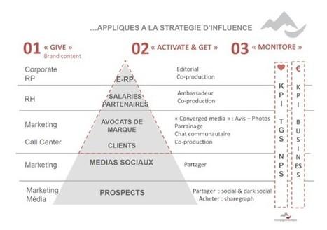 Tribune   Le Marketing d'Influence : une frontière entre individualisation et considération émotionnelle   Marketing et réseaux sociaux   Scoop.it