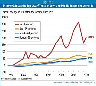 Slope Parity | AUSTERITY & OPPRESSION SUPPORTERS  VS THE PROGRESSION Of The REST OF US | Scoop.it